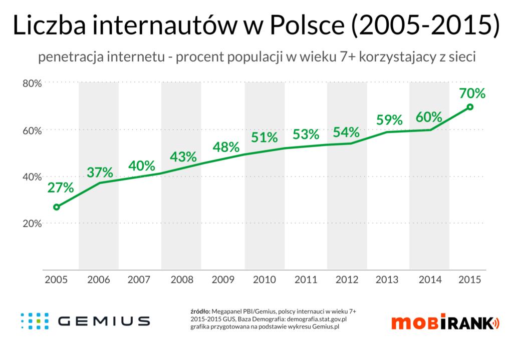 liczba internautów w polsce