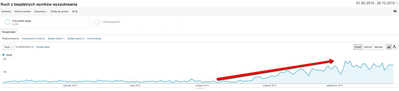 wzrost odwiedzin z wyników naturalnych Google