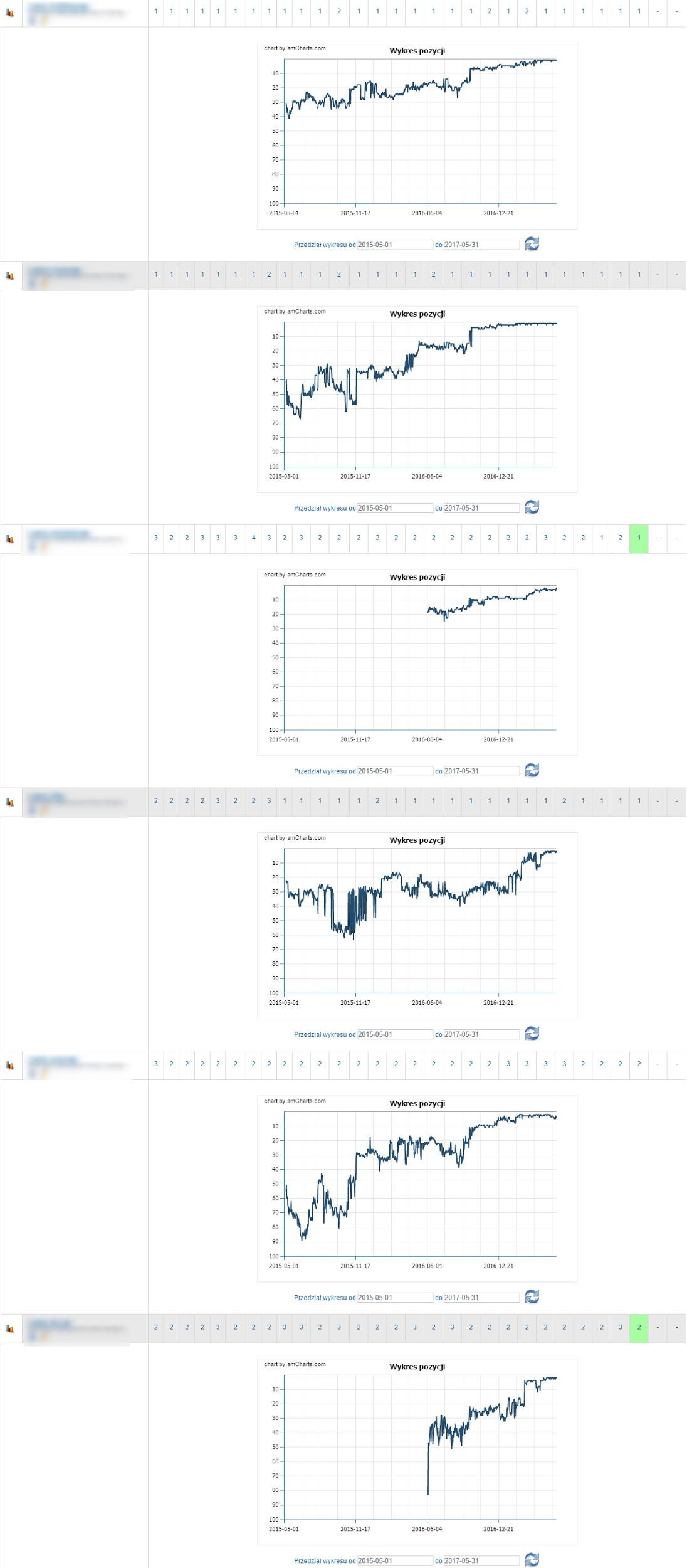 kilka przykładowych pozycji sklepu na konkretne słowa kluczowe i wykresy przedstawiające całą ich historię od czasu rozpoczęcia do dnia dzisiejszego