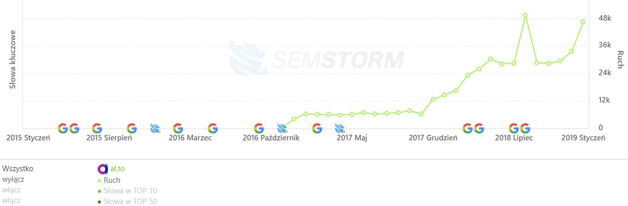 [al.to] Analiza stron _ SEMSTORM