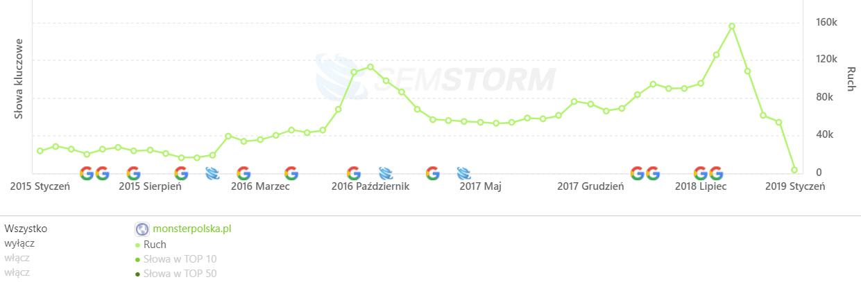 [monsterpolska.pl] Analiza stron _ SEMSTORM