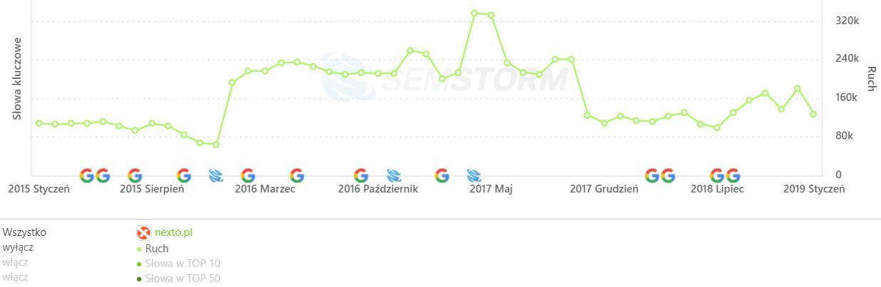 [nexto.pl] Analiza stron _ SEMSTORM