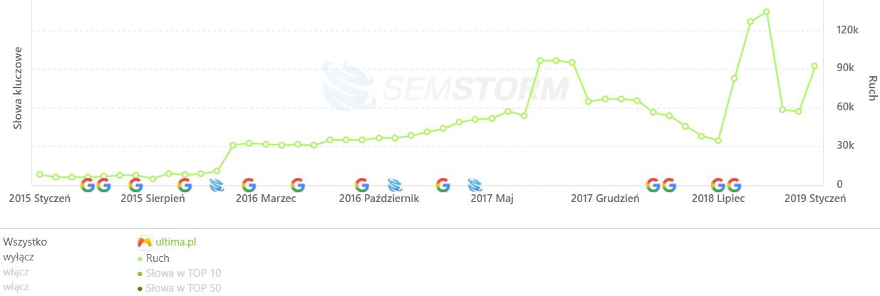[ultima.pl] Analiza stron _ SEMSTORM