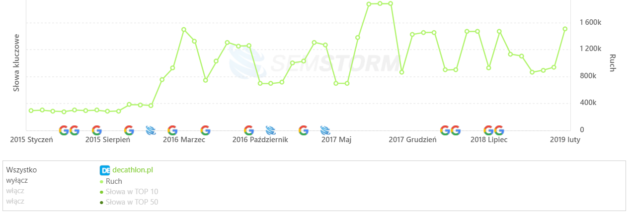 [decathlon.pl] Analiza stron _ SEMSTORM