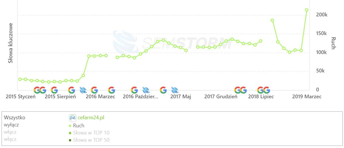 [cefarm24.pl] Analiza stron _ SEMSTORM