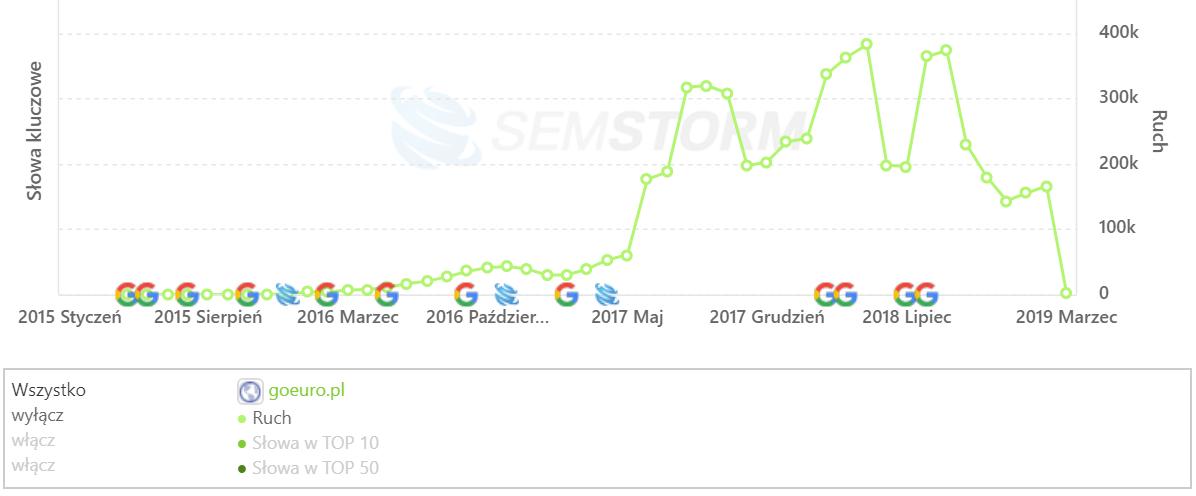 [goeuro.pl] Analiza stron _ SEMSTORM