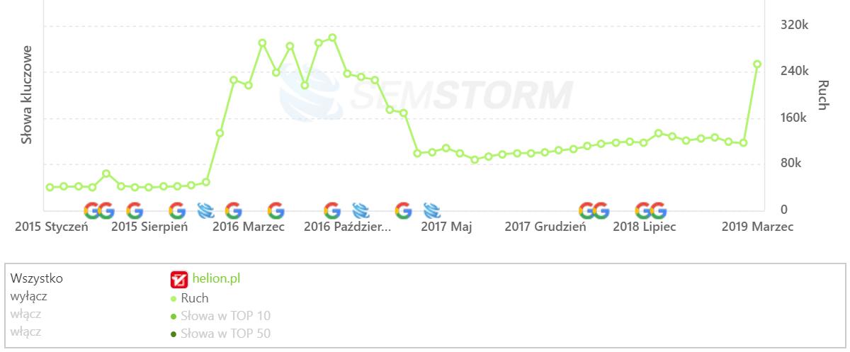 [helion.pl] Analiza stron _ SEMSTORM