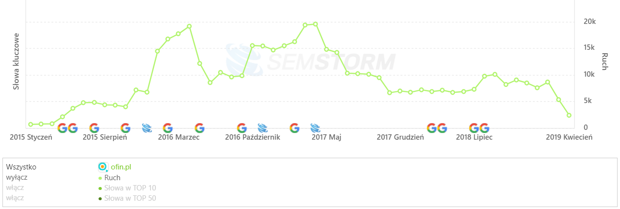 [ofin.pl] Analiza stron _ SEMSTORM