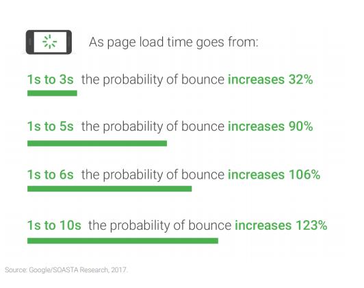 Czas ładowania i bounce rate