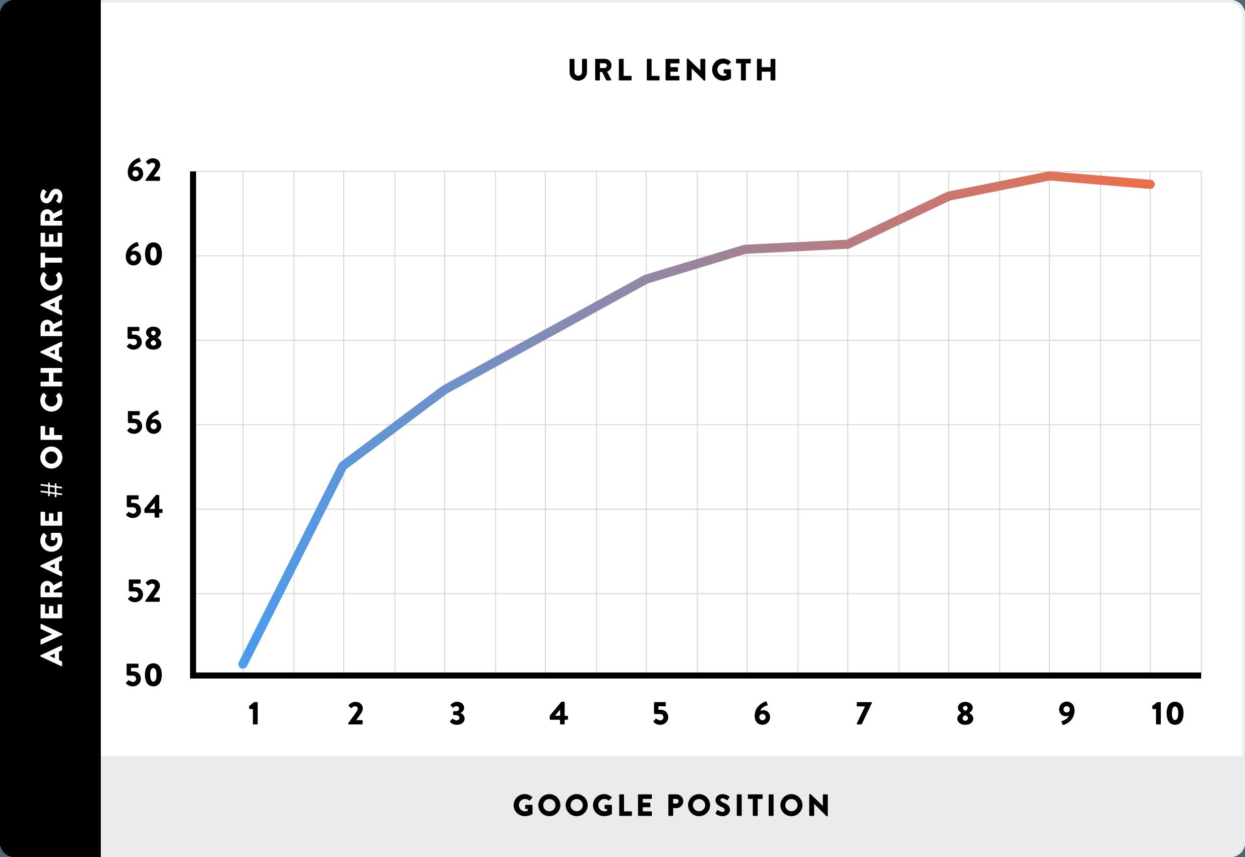 Długość URL i pozycja w Google