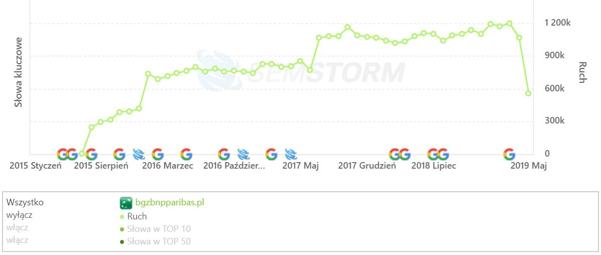 [bgzbnpparibas.pl] Analiza stron _ SEMSTORM