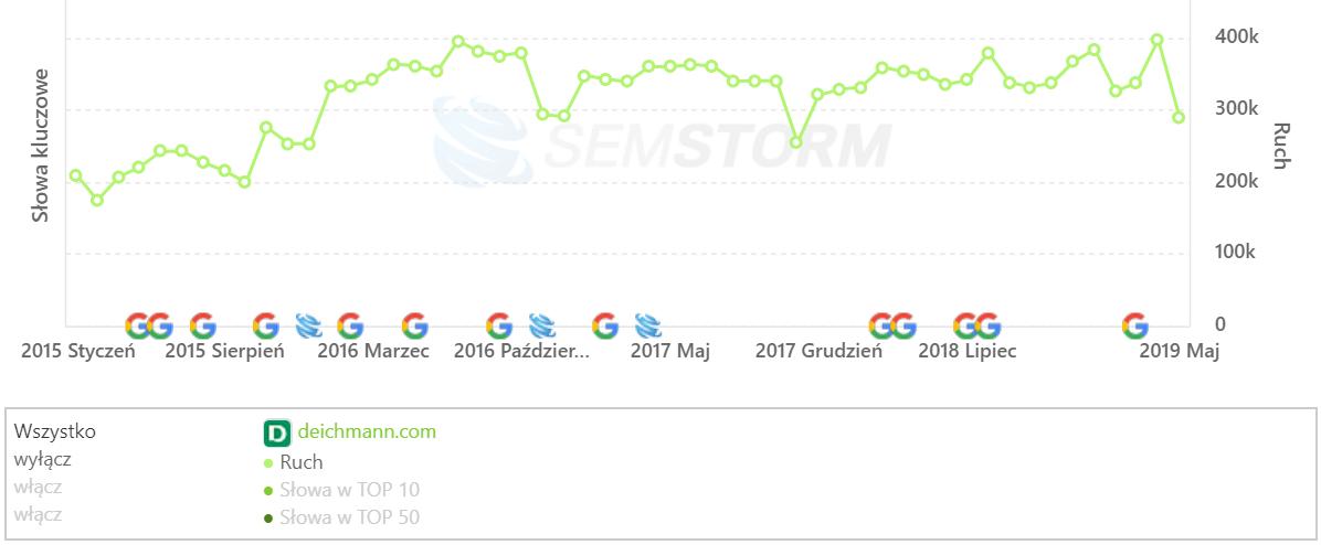[deichmann.com] Analiza stron _ SEMSTORM
