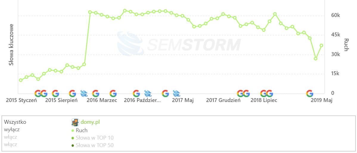 [domy.pl] Analiza stron _ SEMSTORM