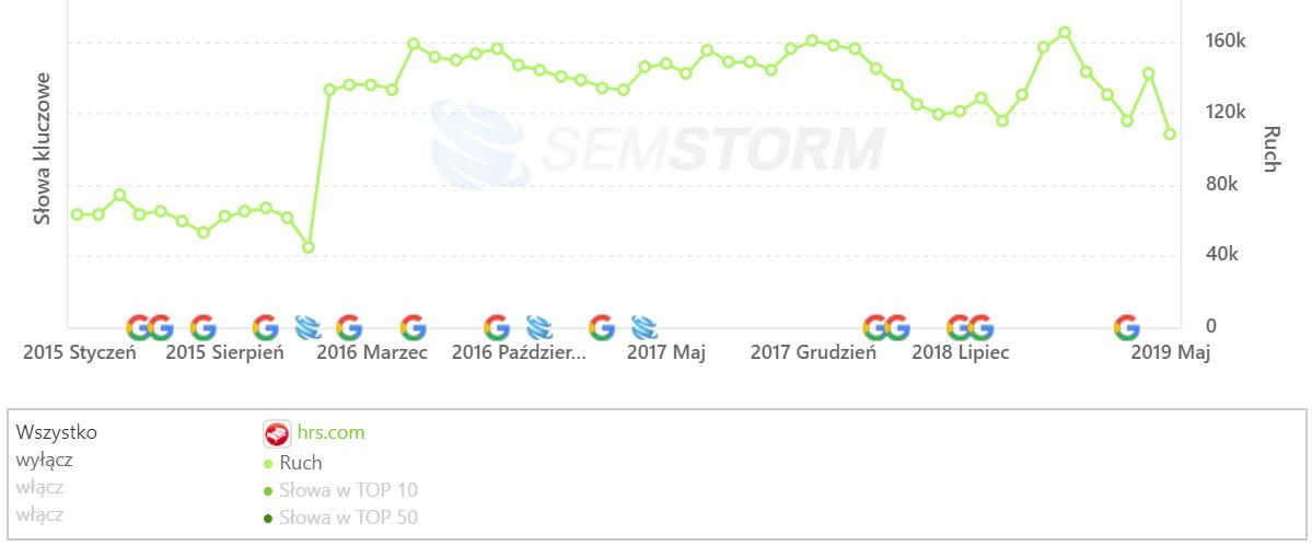 [hrs.com] Analiza stron _ SEMSTORM