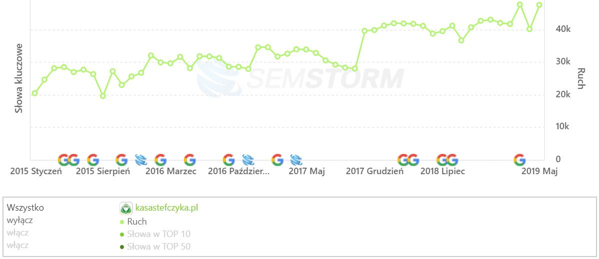 [kasastefczyka.pl] Analiza stron _ SEMSTORM