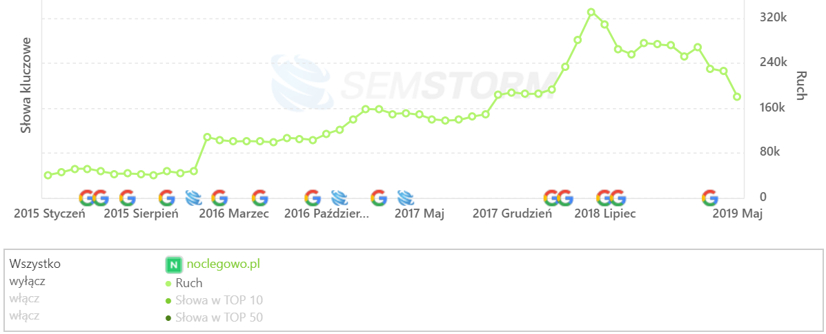 [noclegowo.pl] Analiza stron _ SEMSTORM