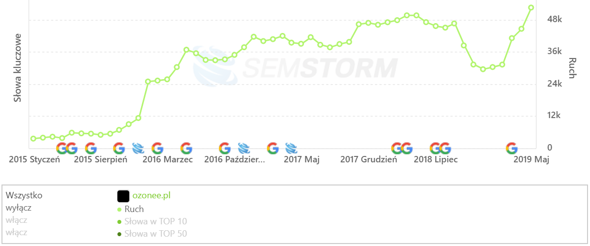 [ozonee.pl] Analiza stron _ SEMSTORM