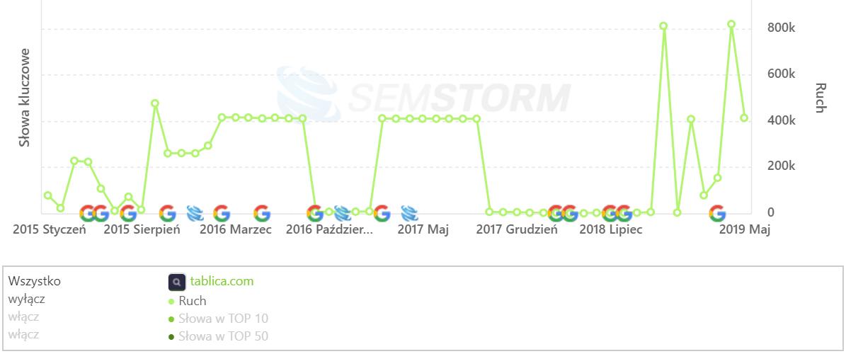 [tablica.com] Analiza stron _ SEMSTORM
