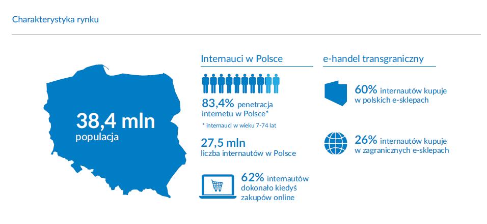 Charakterystyka polskiego rynku
