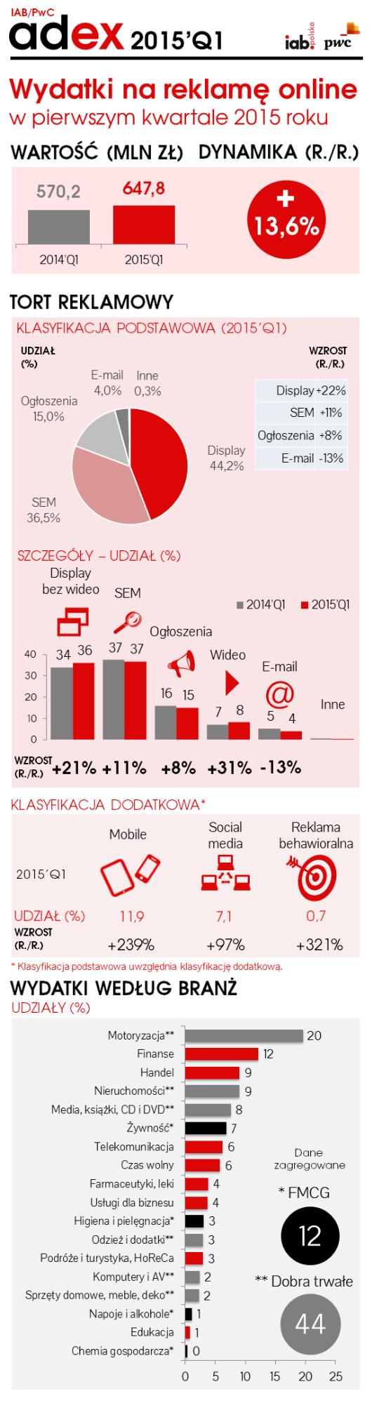 wydatki na reklamę online