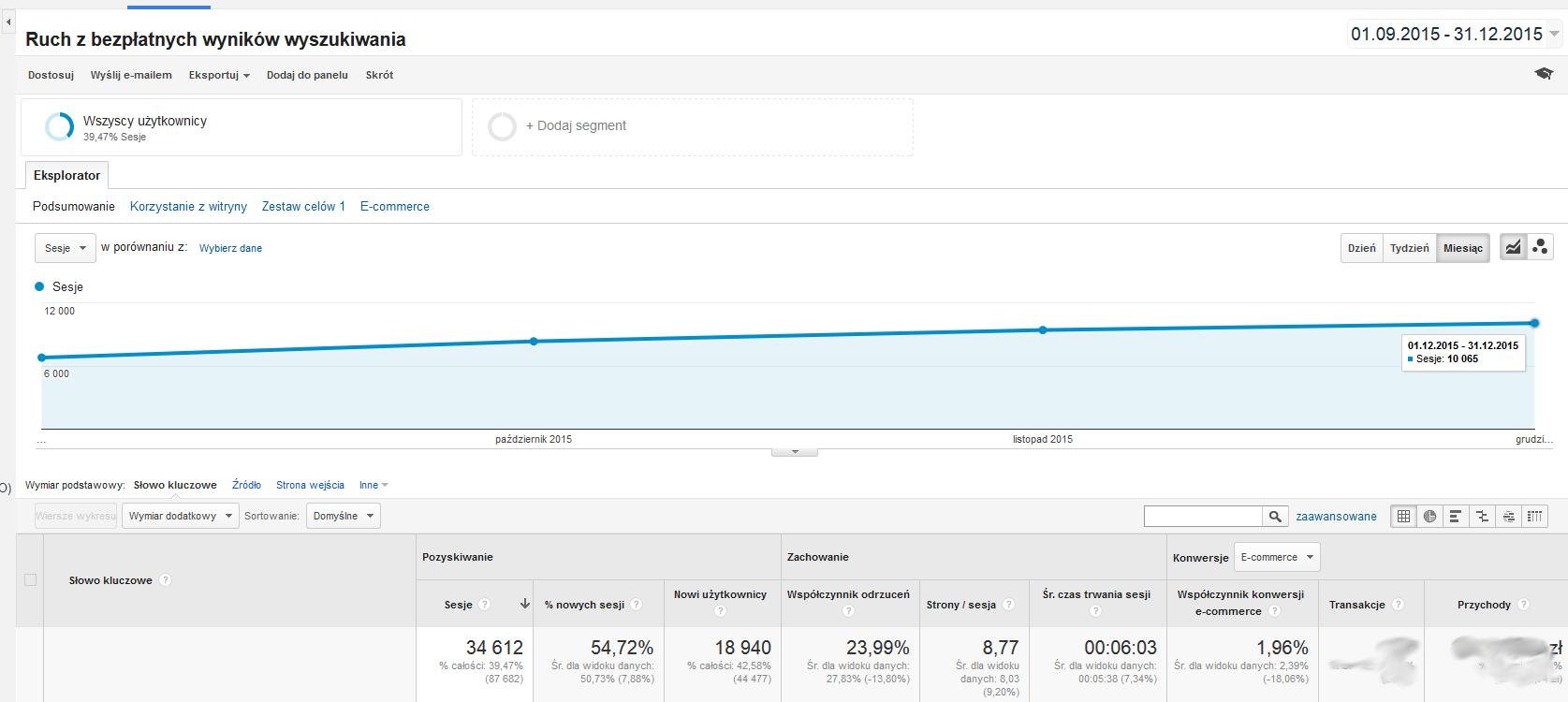 Ruch z bezpłatnych wyników wyszukiwania - Google Analytics