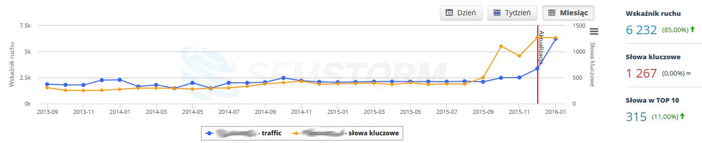 Widoczność serwisu w wynikach wyszukiwania Google - narzędzie SemStorm