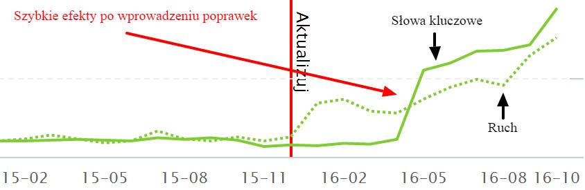 Wzrost ogólnej widoczności na konkretne słowa kluczowe (narzędzie SEMSTORM)