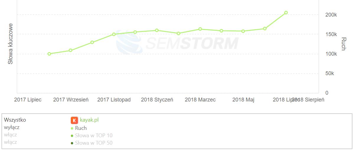 [kayak.pl] Analiza stron _ SEMSTORM
