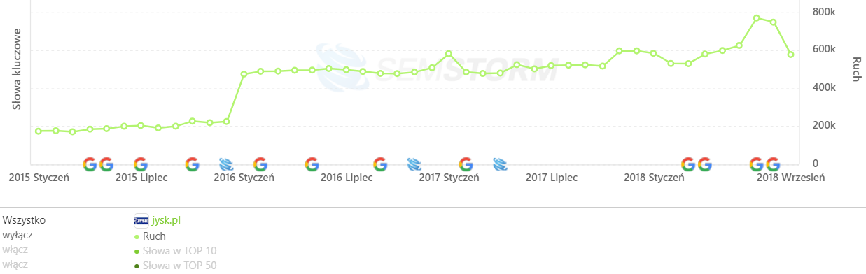 [jysk.pl] Analiza stron _ SEMSTORM