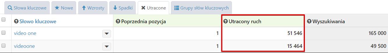 [sklep-presto.pl] SEO lost Keywords - utracone _ SEMSTORM