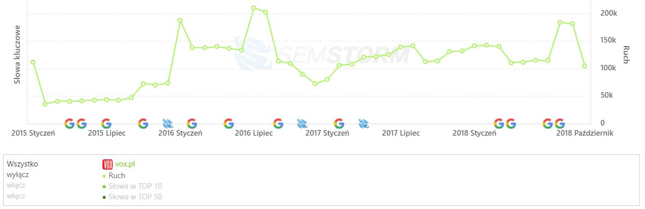 [vox.pl] Analiza stron _ SEMSTORM