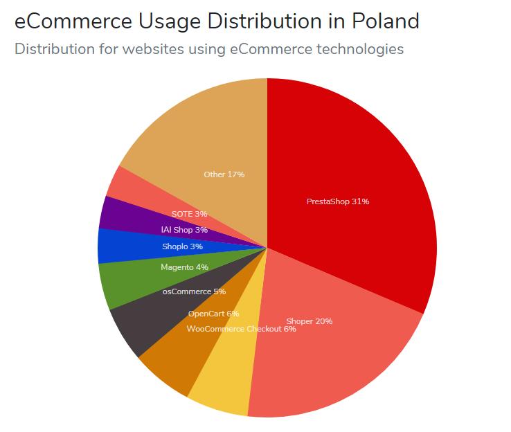 Wykres przedstawiający najpopularniejsze platformy e-commerce w Polsce
