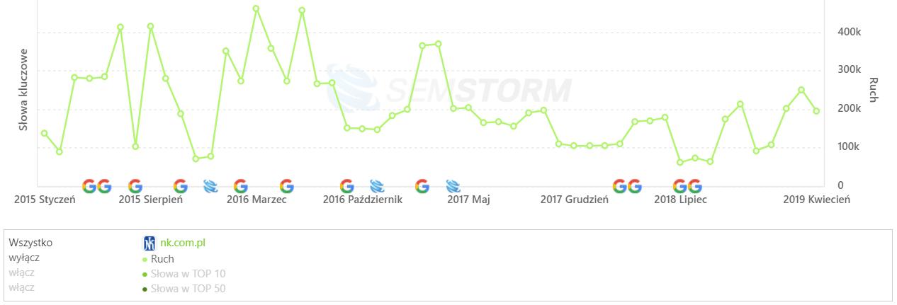 [nk.com.pl] Analiza stron _ SEMSTORM