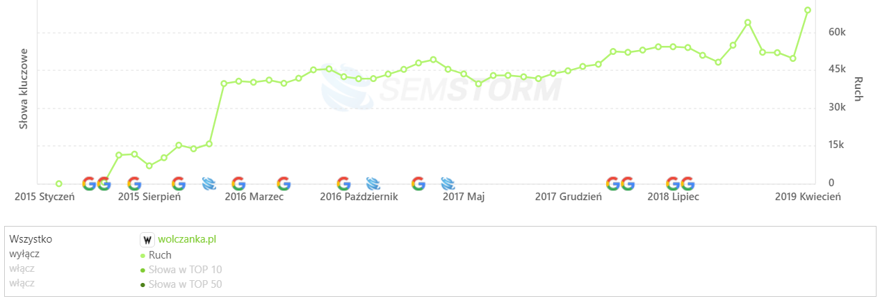 [wolczanka.pl] Analiza stron _ SEMSTORM
