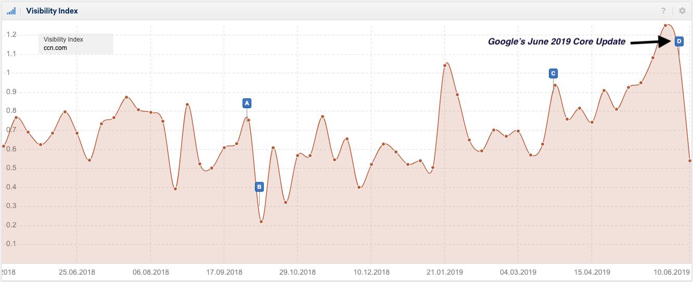 Google-June-2019-Core-Update-Visibility-index-ccn.com