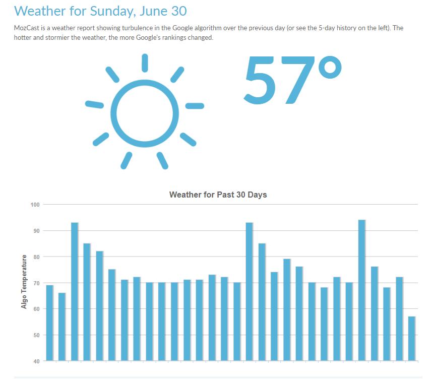 MozCast - The Google Algorithm Weather Report