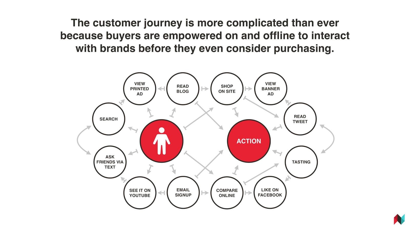 Skomplikowany proces podejmowania decyzji przez klienta