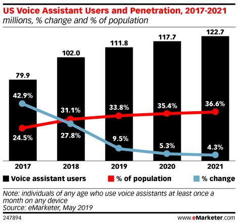 Wykres popularności asystentów głosowych w USA