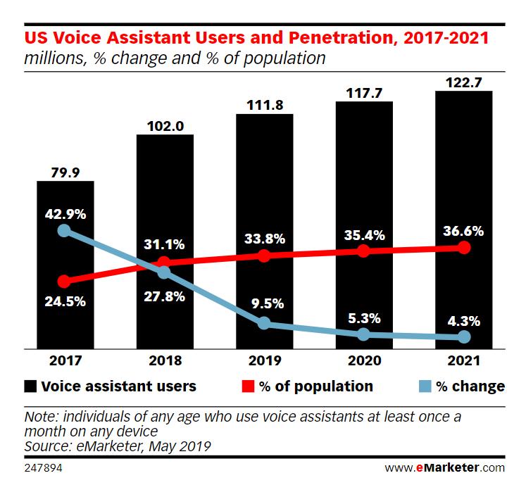 Wzrost wykorzystywania asystentów głosowych