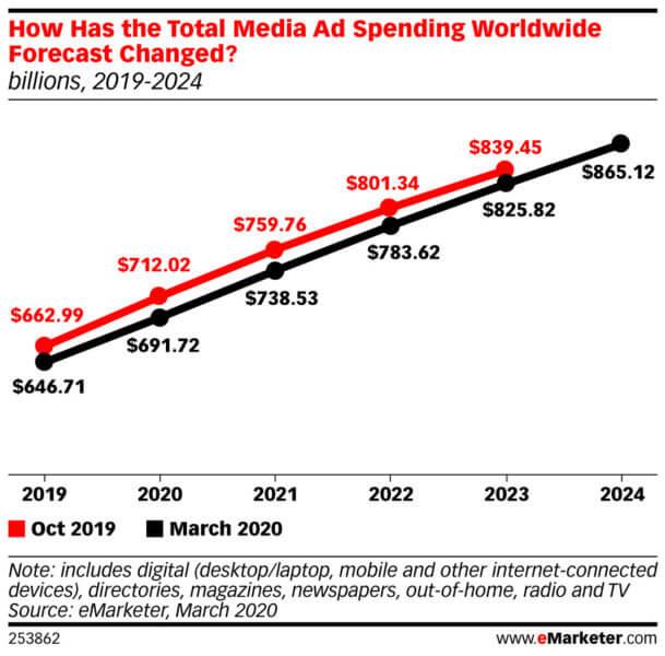 Forecast od eMarketer związany z wydatkami na reklamę