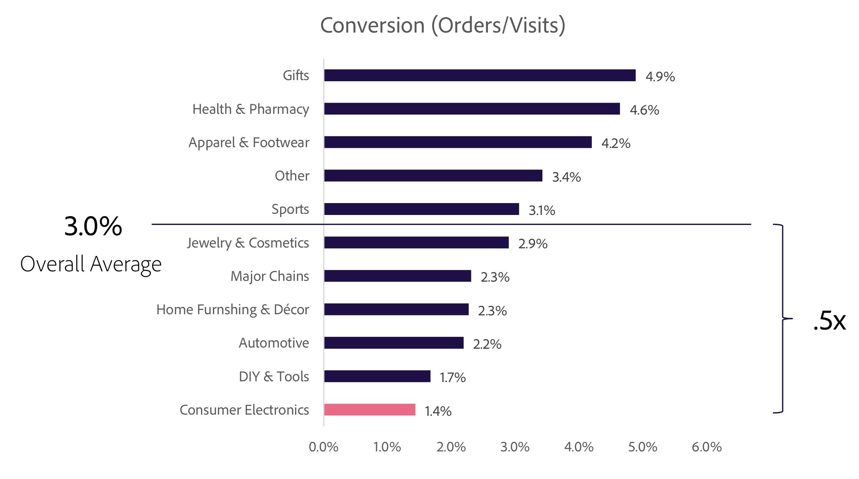 Współczynnik konwersji w zależności od branży