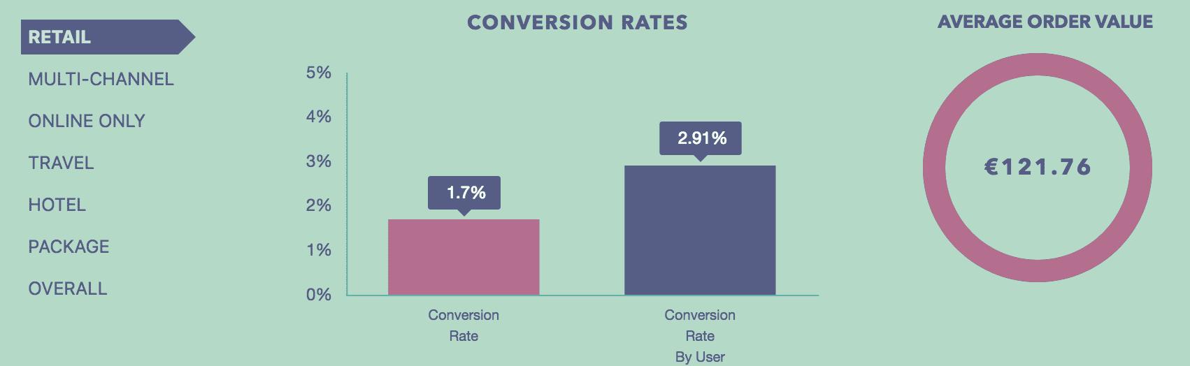 Współczynnik konwersji - wizyta vs użytkownik