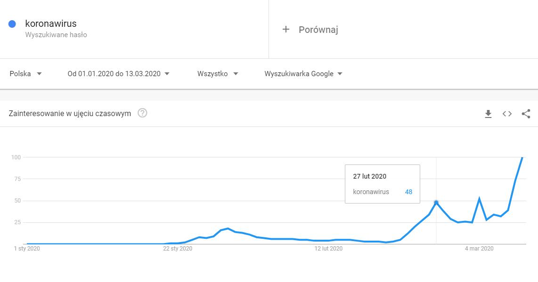 Wykres Google Trend pokazujący wzrost wyszukiwań hasła koronawirus