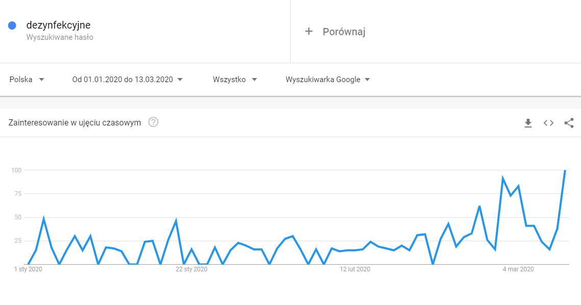 Wykres Google Trend prezentujący wzrost zainteresowania hasłem dezynfekcyjne