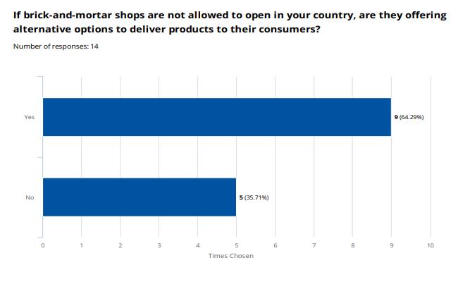 Czy sklepy są w stanie przenieść się do sprzedaży online