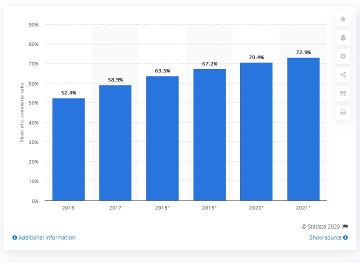 Udział mobile w sprzedaży internetowej