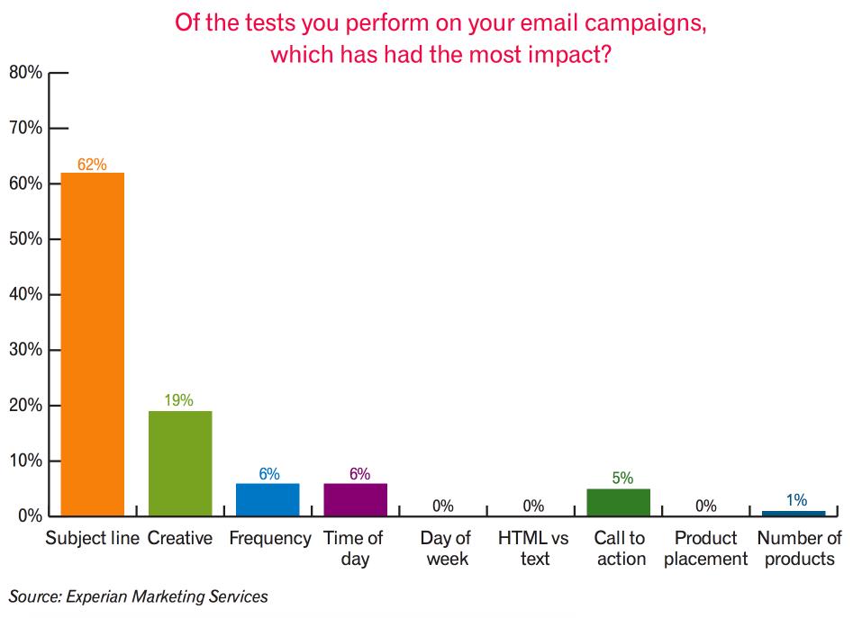 Co ma najwiekszy wpływ na powodzenie maila