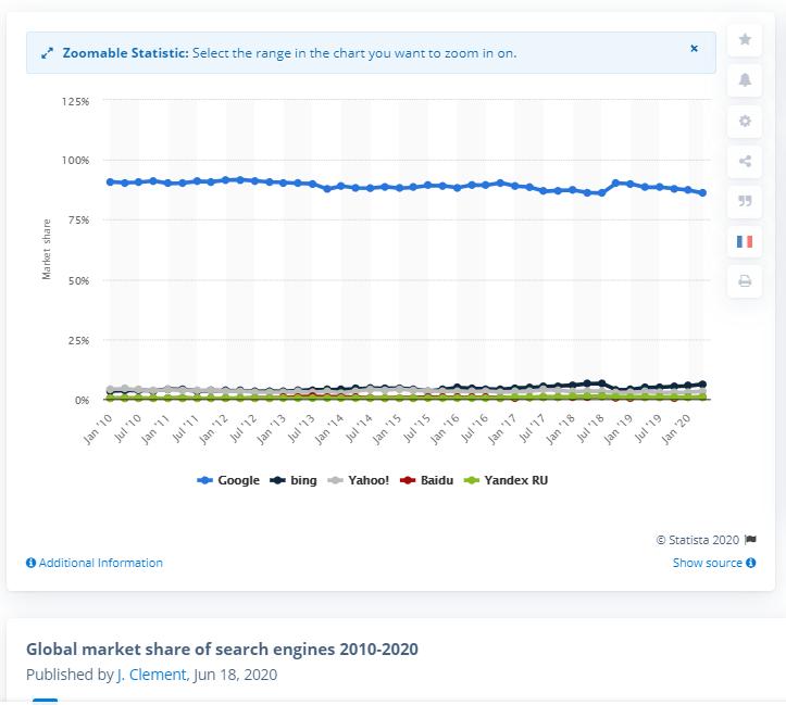 Udział Google na rynku wyszukiwarek internetowych