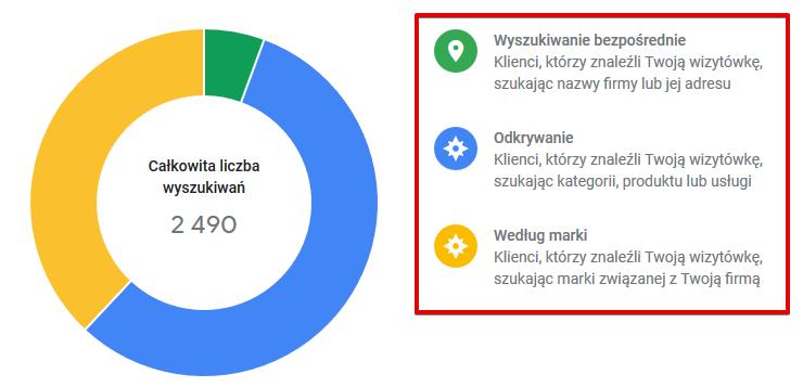 wyszukiwania Google Moja Firma