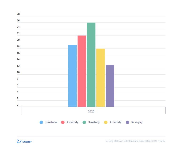 Ilość metod płatności oferowanych przez sklepy internetowe